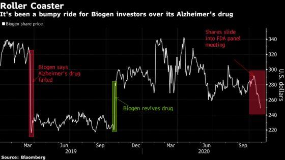 Biogen Alzheimer's Drug Faces FDA Panel With Billions at Stake