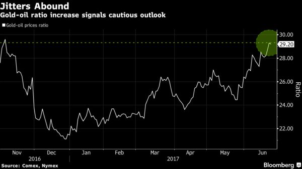 Oil's Pain Is Gold's Gain as Nervous Traders Seek Safety