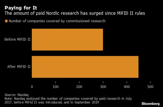 Nasdaq Reveals 50% Spike in Paid Research Triggered by MiFID II