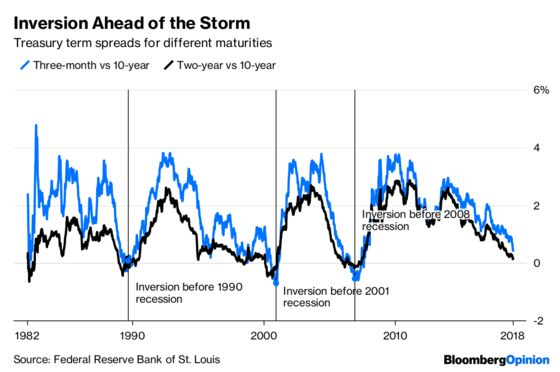 Yield Curve Tells the Fed to Hold on Rates