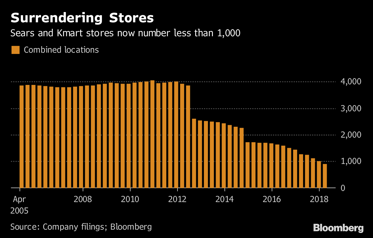 Surrendering Stores       Sears and Kmart stores now number less than 1,000              Source Company filings Bloomberg