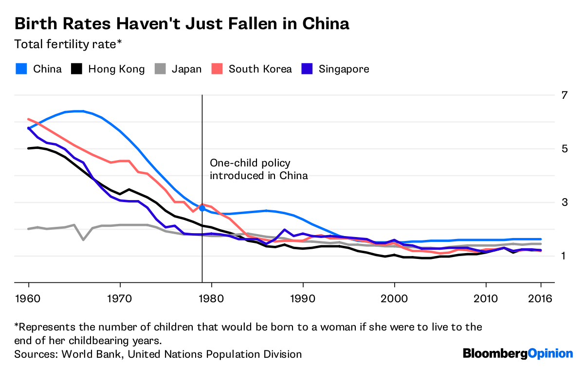 Ending Chinas Birth Limits Wont Bring A Baby Boom Bloomberg