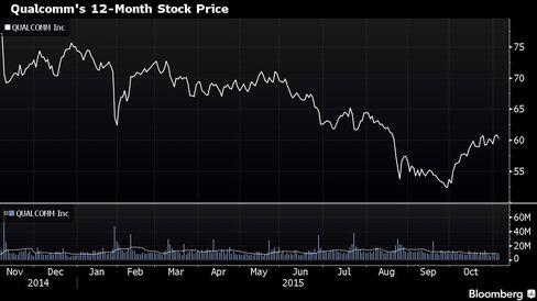 Qualcomm's 12-Month Stock Movement