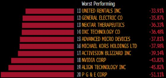Here Are the Biggest Losers Since the S&P 500's Record High