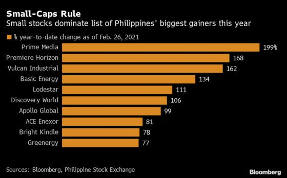 Philippine Small-Caps Thrive in Asia's Worst Performing Market