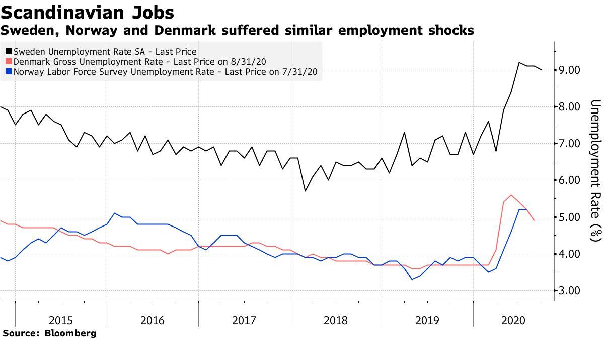 Sweden, Norway and Denmark suffered similar employment shocks