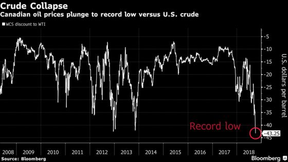 Canadian Crude Hits Record Low as Pipeline Space Runs Out