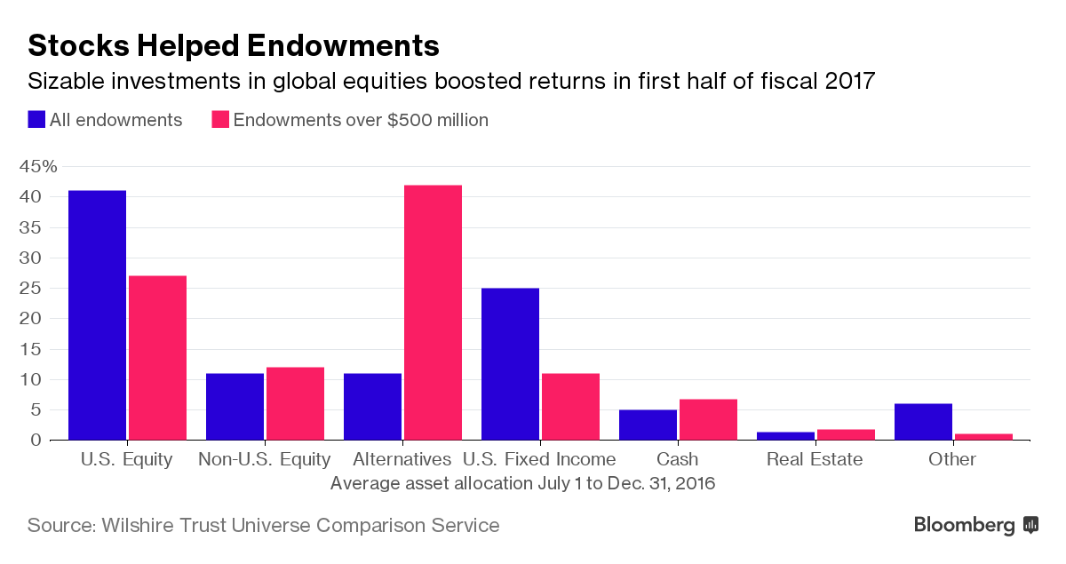 College Endowments Are Rebounding