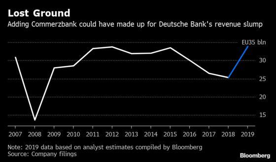 Germany's Top Banks Weigh Unpalatable Options as Talks Fail