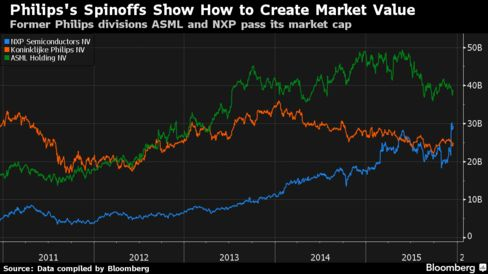 Former Philips divisions ASML and NXP both pass former parents market value