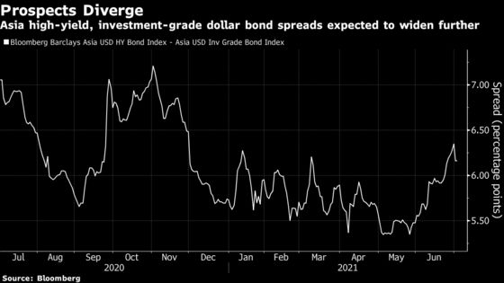 Chinese Developer Woes Are Weighing on Asia's Junk Bond Market