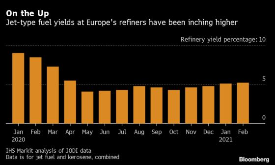 Europe's Covid-Crushed Oil Refiners See Hope as Demand Gains