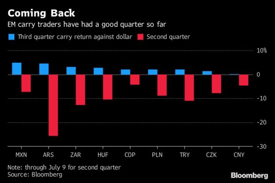 Emerging-Market Carry Trade Makes Comeback