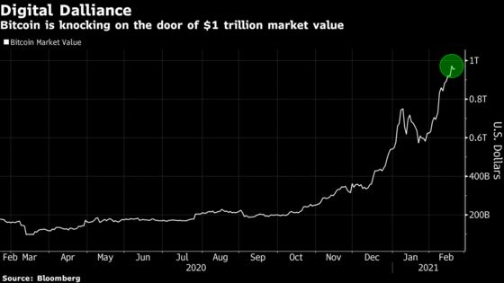 Bitcoin se acerca a un valor de $ 1 billón a medida que las criptomonedas superan a otros activos
