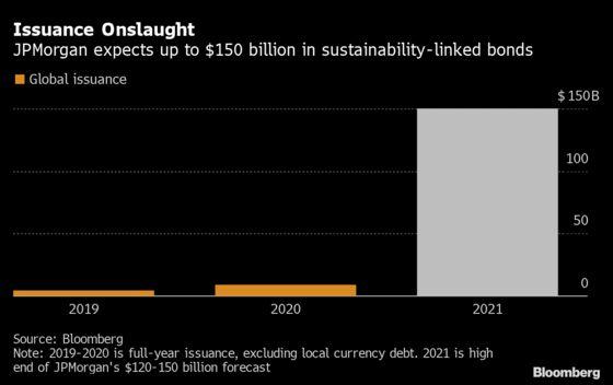 JPMorgan's ESG Debt Head Expects Sustainability-Linked Bond Boom