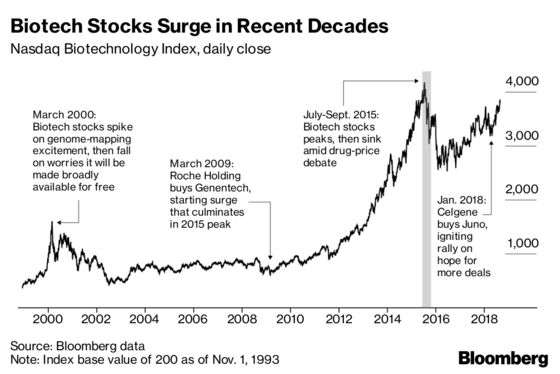 Biotech IPOs Are Booming, But Some Fear the Bash Is Almost Over