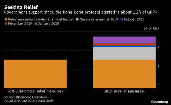 Hong Kong's Fiscal Package Shields the Most Vulnerable