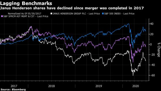 Mutual Fund Giant Janus Henderson Finds a Stock to Love: Its Own