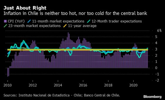 ECB Confronts Shifting Markets as Economy Stays Frozen: Eco Week
