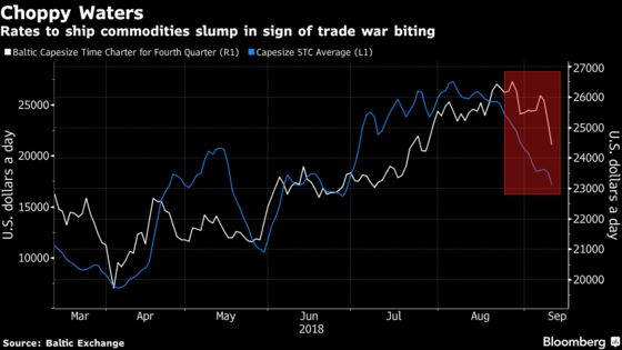 Shipping Rates Plunge as Owners Fret About Trade War Impact