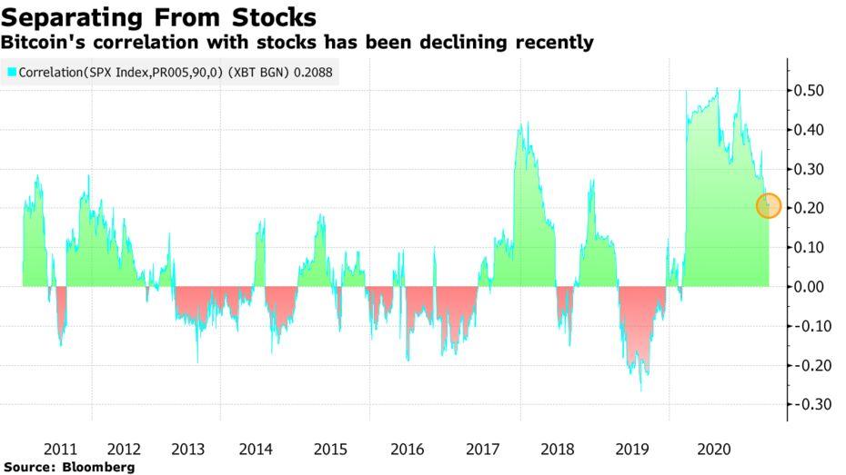 比特幣與股票的相關性最近一直在下降
