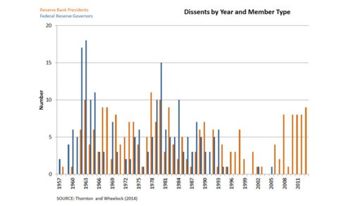 Orange bars represent the number of dissents from regional Fed presidents, and blue bars represent the number of dissents from Fed governors.