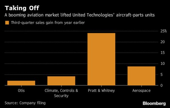 United Technologies Raises Forecast as Aerospace Sales Climb