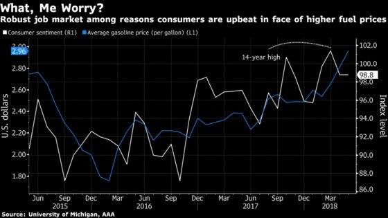 As Gasoline Nears $3 a Gallon, U.S. Economy Likely to Motor On