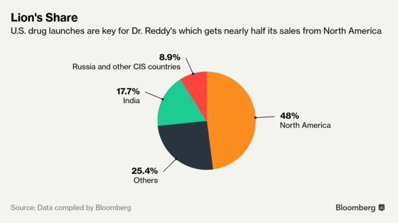 Dr. Reddy's Wants Indivior to Pay $70 Million for Opioid Delay