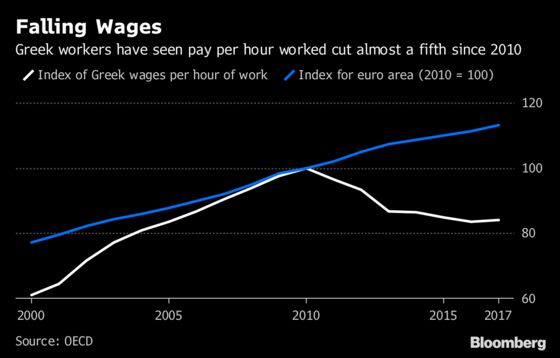 How Crises and Bailouts Have Changed Greece's Economy