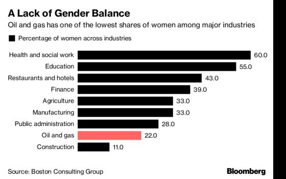 More Women, But Still Mostly Men on Podium at Top Oil Gathering