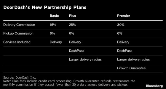 DoorDash Revamps Restaurant Commissions With New Pricing Plan