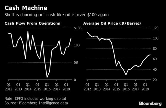 Oil Majors Churn Out Cash and (Mostly) Hand It Back to Investors