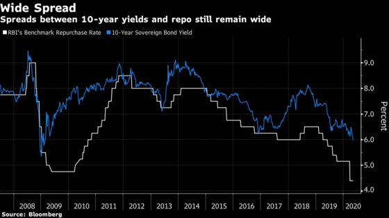 'Stealth' RBI Support May Turn to Large Scale India Bond Buy