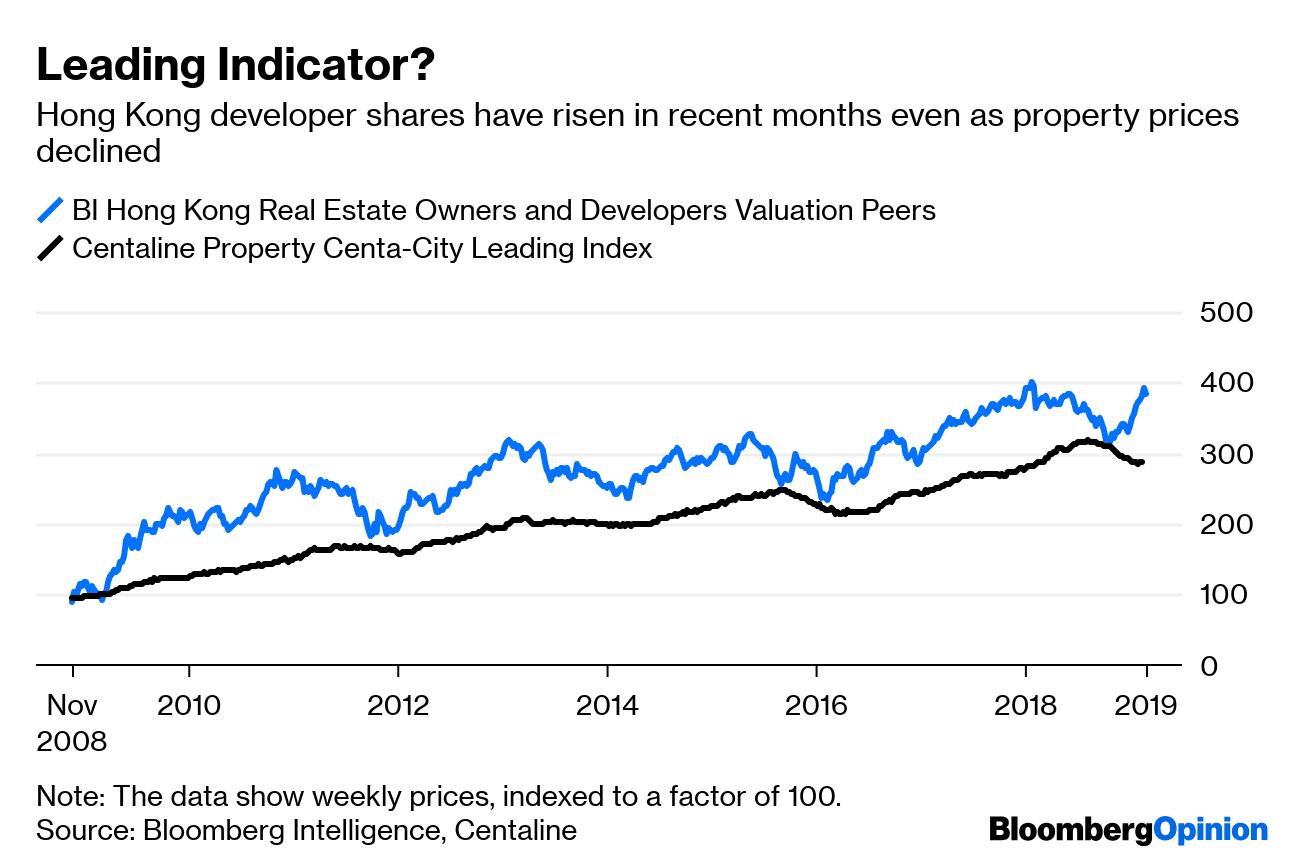 Hong Kong Property Prices Are Rising Again After Slump