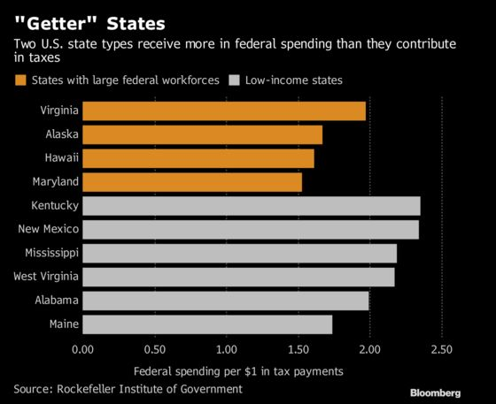 40 States Get More in Federal Payments Than Taxes Paid,Rockefeller Institute Says