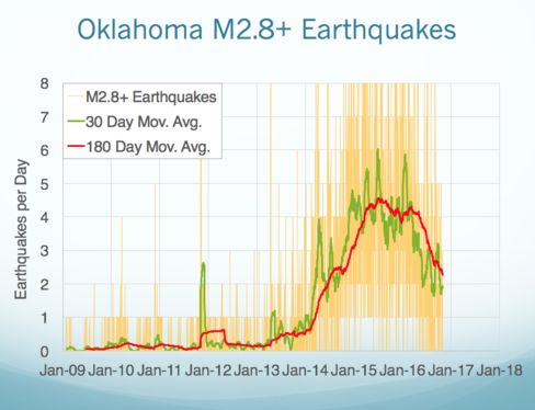 Why Oklahoma Can't Turn Off Its Earthquakes thumbnail
