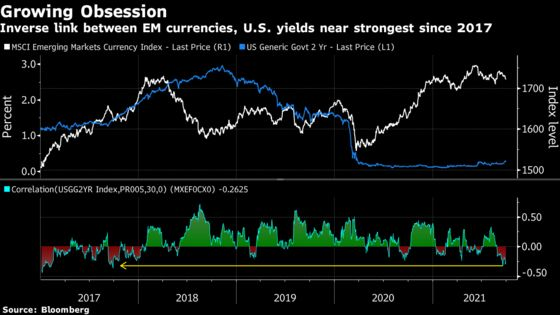 Specter of Treasury Rout Comes at Grim Time for EM