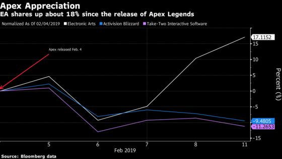 EA Climbs as Apex Legends Lauded as Its 'Hottest Game in Years'