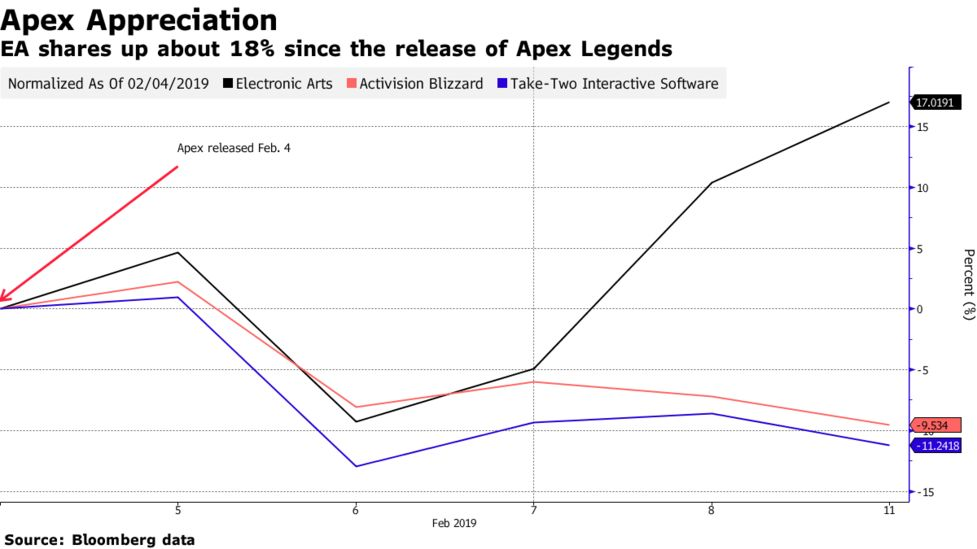 EA Climbs on Praise for Apex Legends Game - Bloomberg