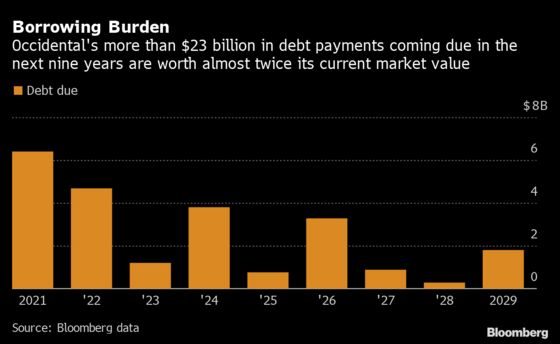 Occidental Cuts Dividend to a Penny With Debt Woes Mounting