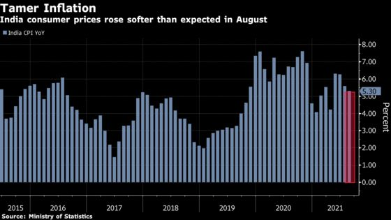 Surprise Pullback in Inflation Boosts India's Easy Money Policy