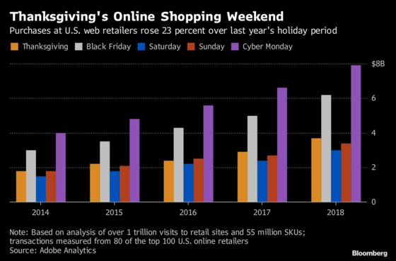 Cyber Monday Sales Hit Record in Holiday Shopping Blitz