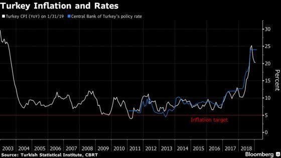 Erdogan Targets Lower Inflation Before Turkish Prices Data