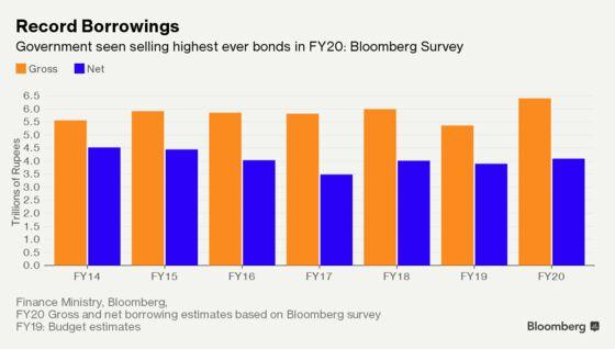 Modi's Record Debt Sales Before Polls to Pressure Indian Bonds