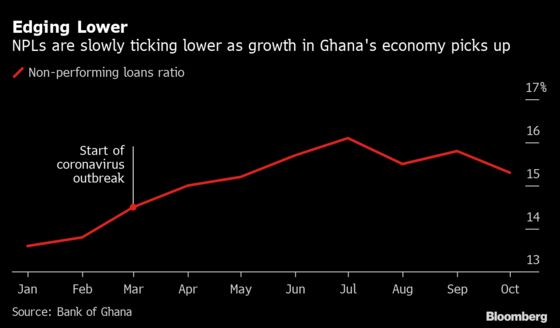 Charts Showing Ghana's Banks Are Rebounding Slower Than Economy