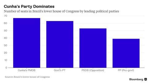 Cunha's Party Dominates
