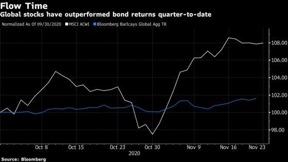 JPMorgan Sees Possible $300 Billion Rebalancing Flow From Stocks