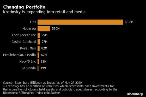 Czech Billionaire Bets Big on Industries Other Investors Avoid