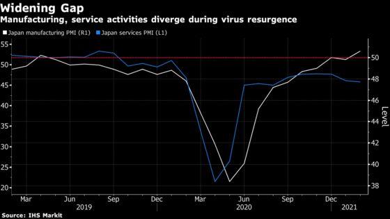 Japan's Manufacturing PMI Risesas Virus Emergency Hits Services